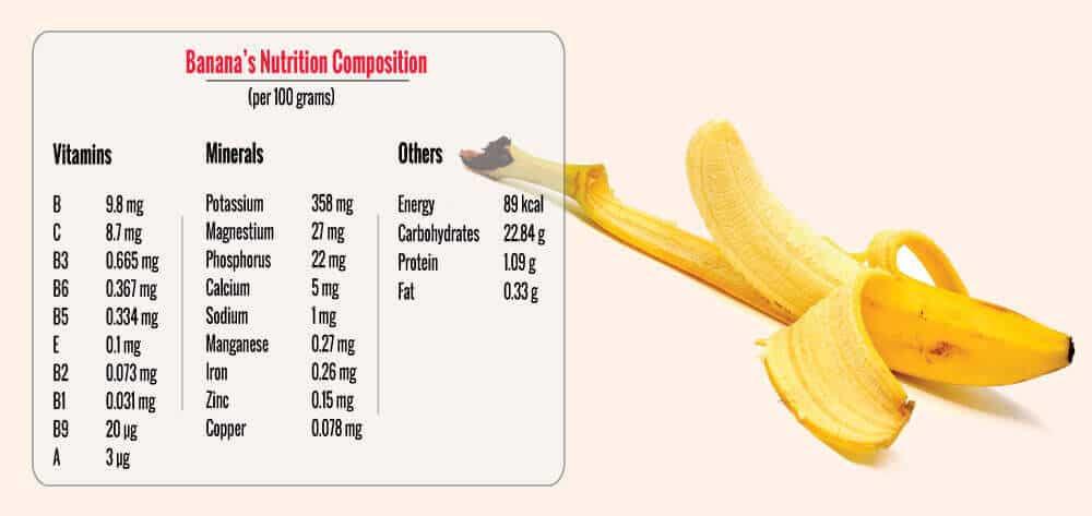 Banana Weight Loss Diet